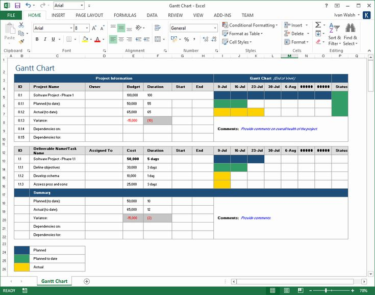 Amazing Capacity And Availability Management Template
