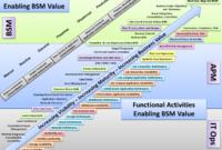 Stunning Project Management Maturity Assessment Template