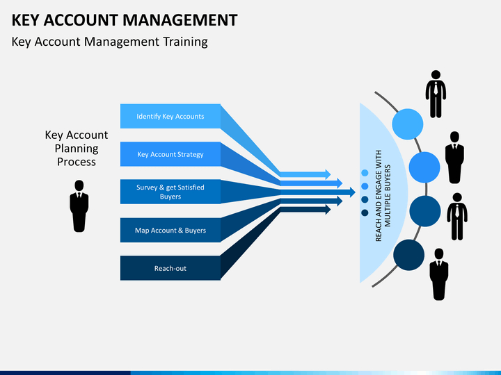 Top Account Management Policy Template